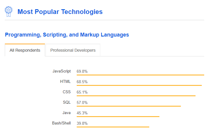 Stack Overflow Developer Survey 2018 / Most Popular Technologies