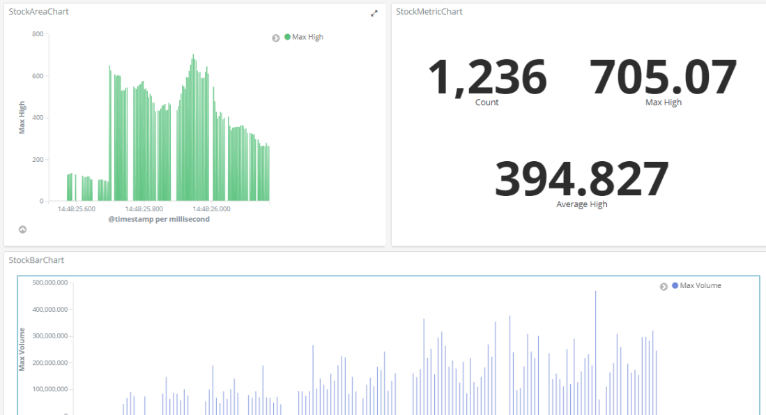 Final Dashboard with 3 visualizations
