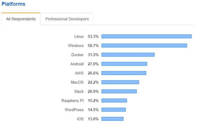 Stack Overflow Developer Survey 2019 / Platforms