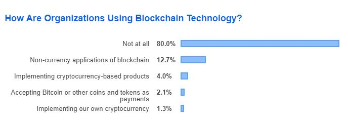 Stack Overflow Developer Survey 2019/ How Are Organizations Using Blockchain Technology?