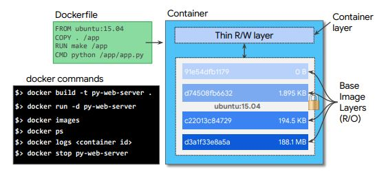 Container & Docker Layer