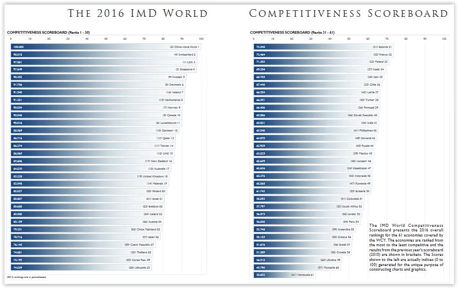 Tableau récapitulatif du Classement 2016 de la compétitivité mondiale selon l'IMD