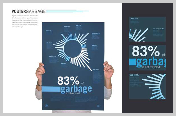 Environmental Awareness Posters - Unrecycled Garbage