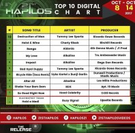 21st Hapilos Top 10 Digital Chart