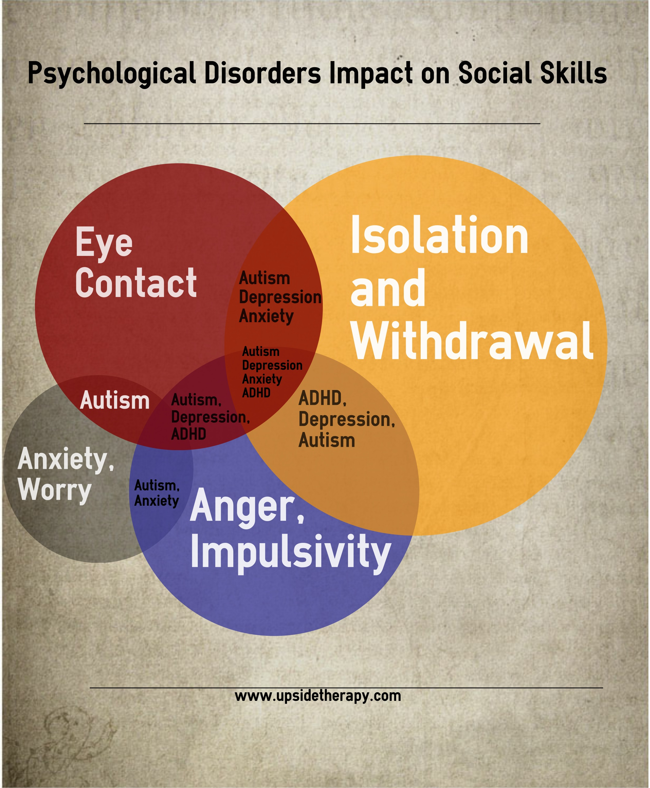 Psychological Disorder S Impact On Social Skills Upside