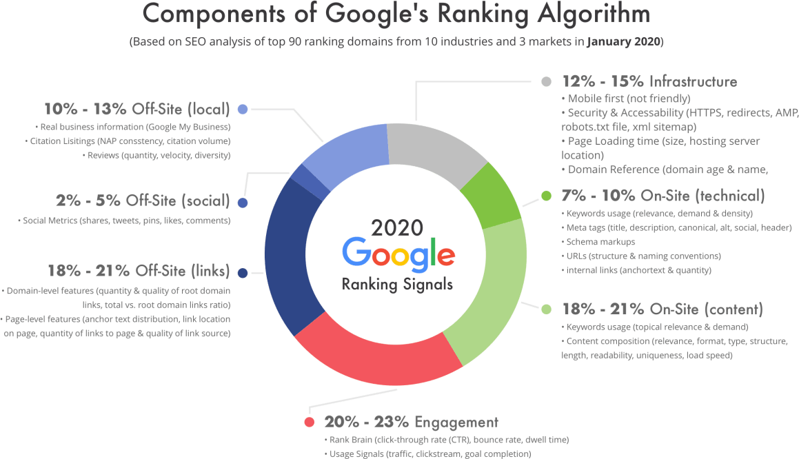 10 Most Decisive Google (SEO) Ranking Factors in 2020