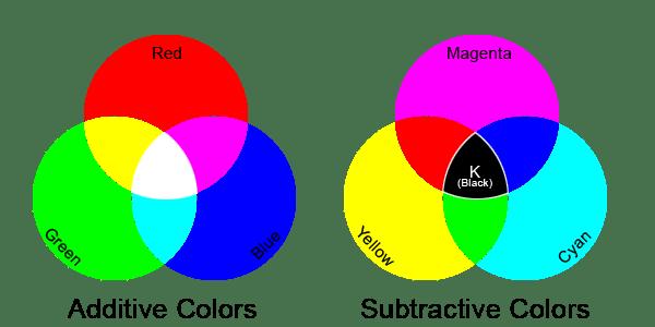 Subtractive Color System