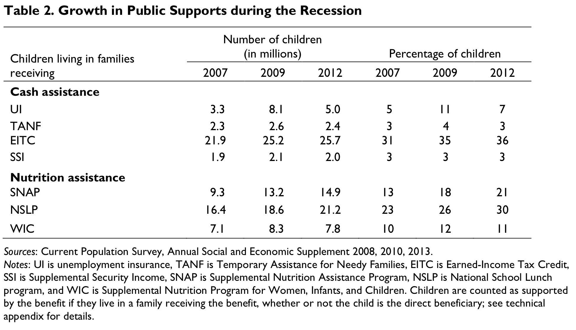 Public Supports When Parents Lose Work