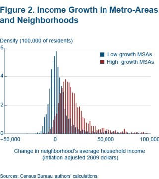 Income Growth in Metro-Areas and Neighborhoods