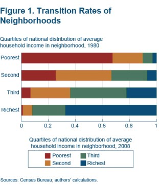 Transition Rates of Neighborhoods