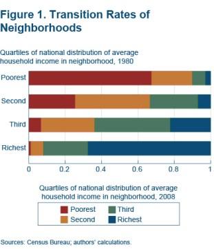 Transition Rates of Neighborhoods
