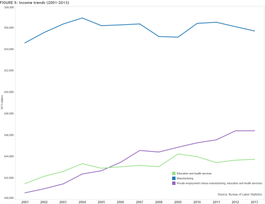 Income Trends by Sector