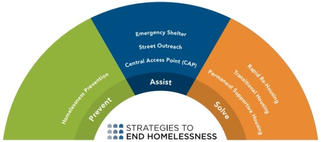Cincinnati Strategy to End Homelessness [Provided]