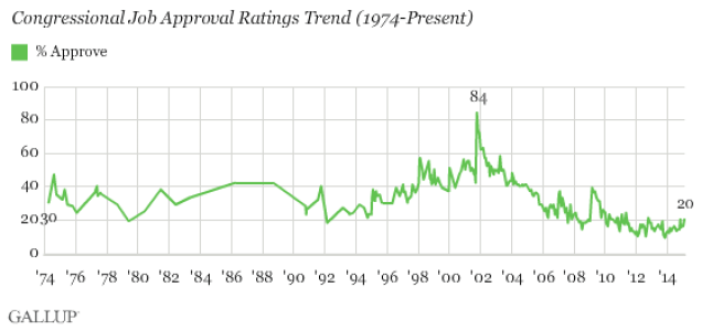 Congressional Approval Rating [Gallup]