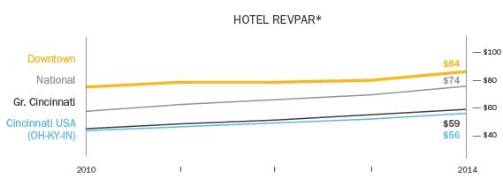 Cincinnati Hotel RevPAR