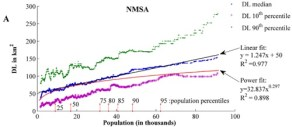 NMSA Correlation