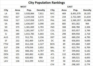 City Population Rankings