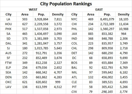 City Population Rankings