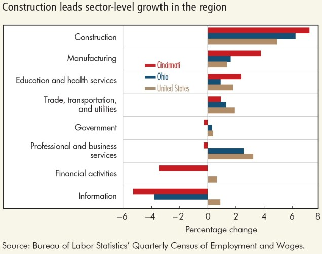 Cincinnati Sector-Level Job Growth