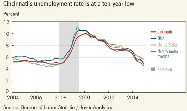 Cincinnati Unemployment Rate
