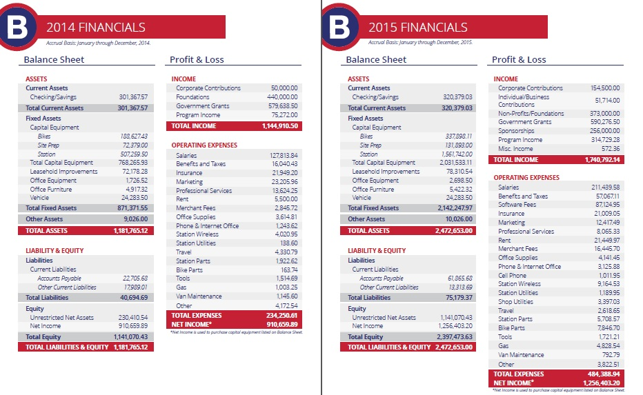 RedBike Financial Sheets