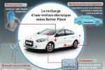 La recharge d'une voiture électrique selon Better Place