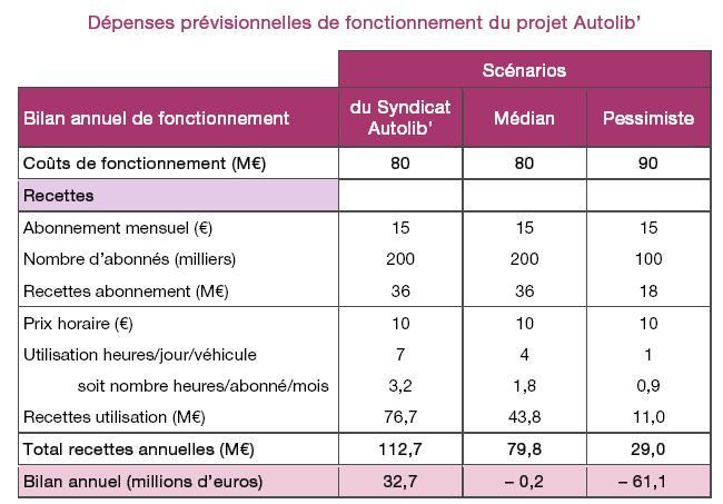 rentabilité du service Autolib'