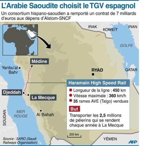 Carte du tracé du futur TGV Médine et La Mecque via Djeddah