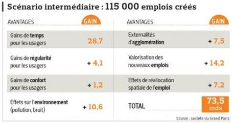 115 000 emplois créés