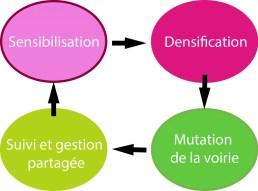 Schéma d'un cycle possible de transformation des impasses périurbaines. Crédits : Urbanews
