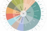 Urban Smell Wheel - Smelly Maps