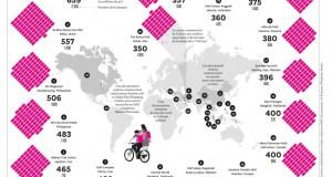 Top 20 par surface commerciale utile et nombre de boutiques / © Antonio Farach