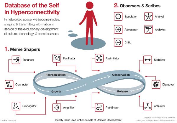 """Un exemple de guideline pour la quête de résilience urbaine, potentiellement atteinte via la mise en contribution de la société civile. Source : """"Database of the Self in Hyperconnectivity"""", créé par Venessa Miemis"""