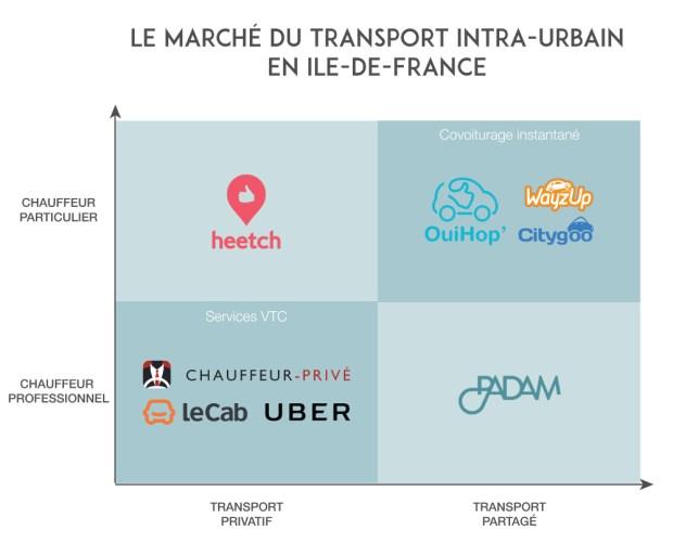 Le marché du transport intra-urbain en Ile-de-France vu par Padambus / © Padambus