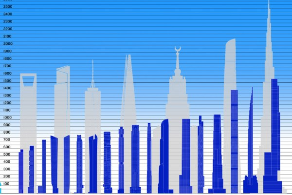 New-York's Super Slenders - The Skyscraper Museum