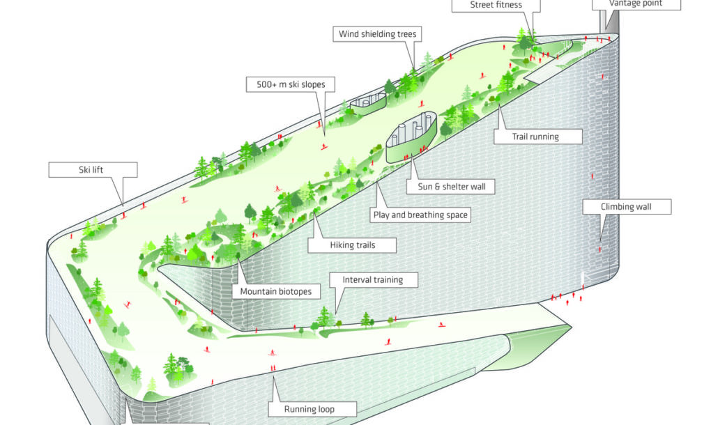 Amager Bakke Rooftop Park - SLA - BIG - Copenhague