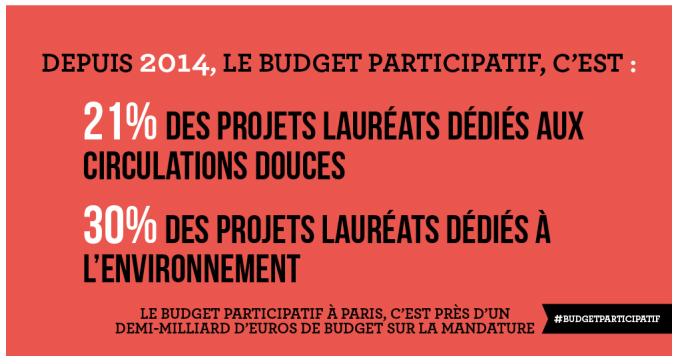 Budget Participatif - Ville de Paris