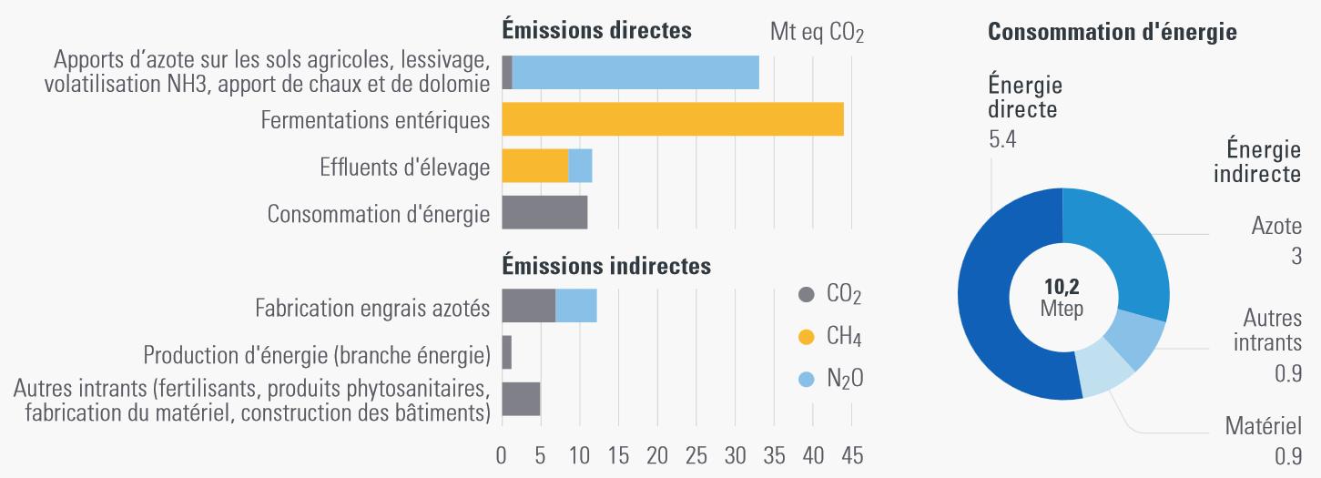 Émissions territoriales de GES et consommation d'énergie de l'agriculture (moyenne 2008-2013)