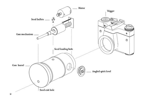 vanessa-harden-guerrilla-gardener-camera-seed-bomb-diagram_urbangardensweb_614