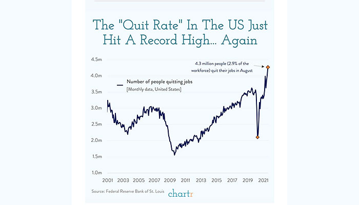 Insite | The Quit Rate In America