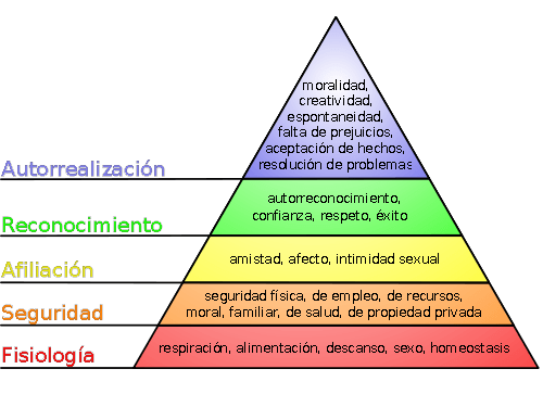 Piramide_de_Maslow