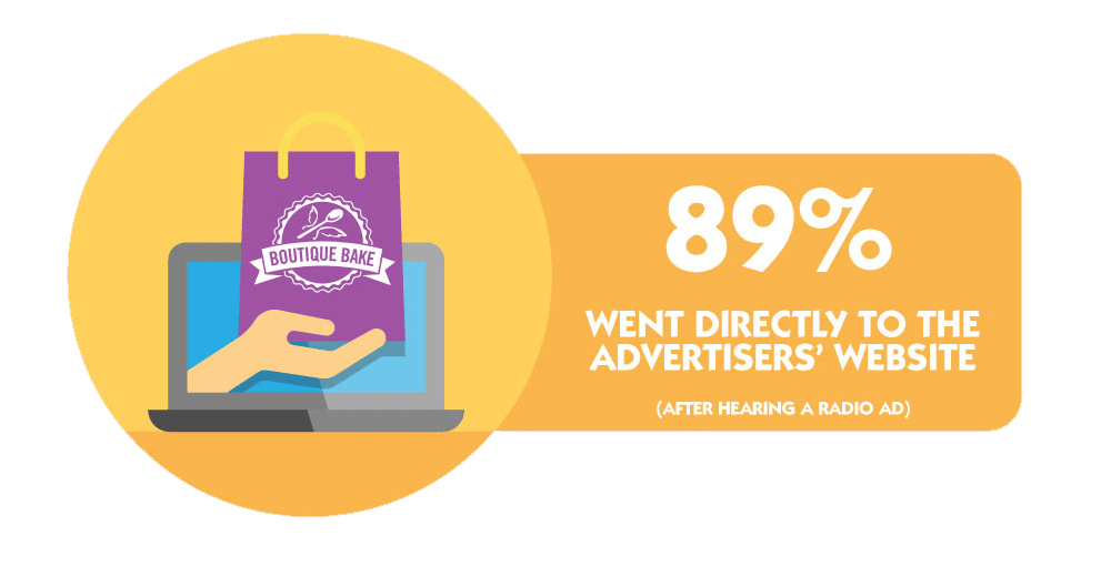 89% Went Directly to the Advertisers Website (Graphic)
