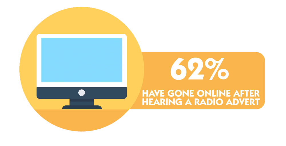 62% Have Gone Online After Hearing a Radio Ad (Graphic)
