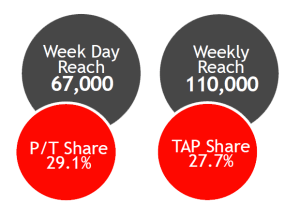 FM104 Market Stats