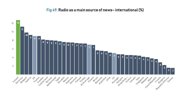 Chart showing Ireland's position in terms of trust in radio news internationally