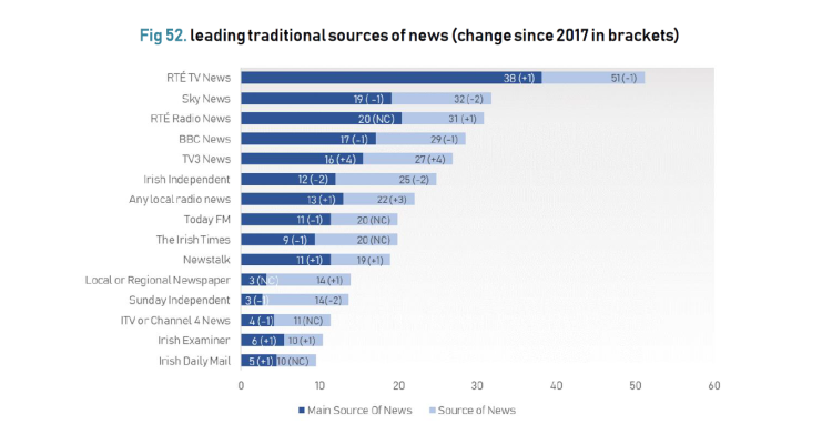 Chart showing growth rates in media as a news source