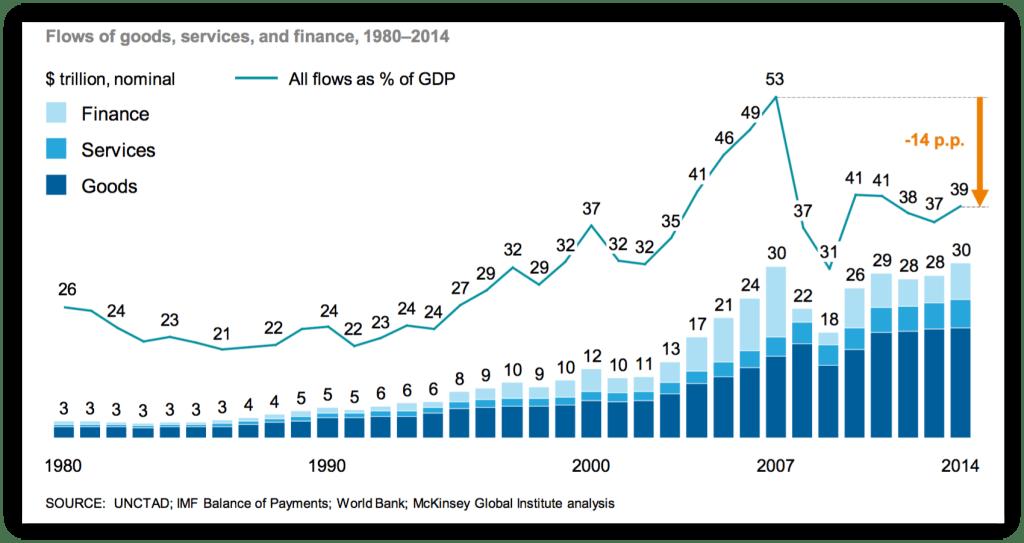 global-flows-gdp