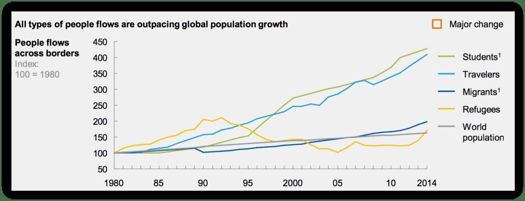 global-people-flows