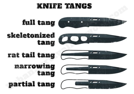 Survival Knife Tangs