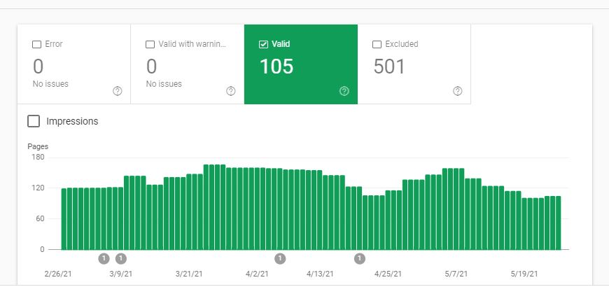 A Guide To How To Check Google Indexed Pages